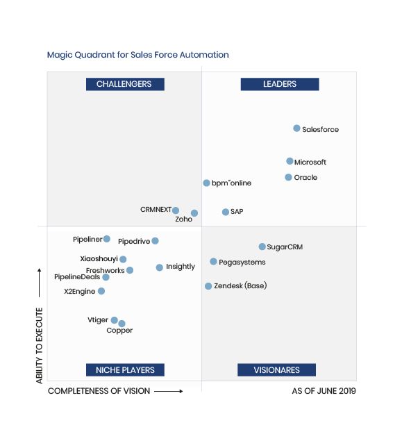 wykresy-Magic-Quadrant for SF Automation